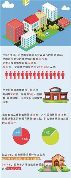 """宁波博物馆依托馆藏藏品,建筑元素,地域文化,举办""""海丝""""文化"""